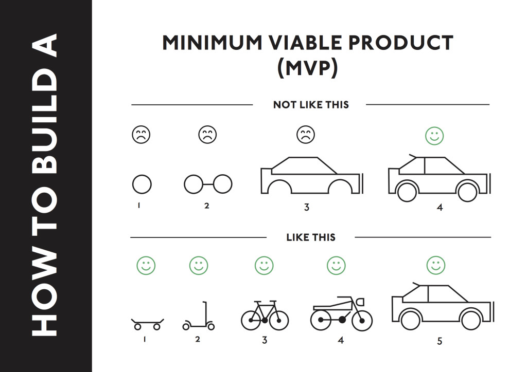 How to build a Minimum Viable Product