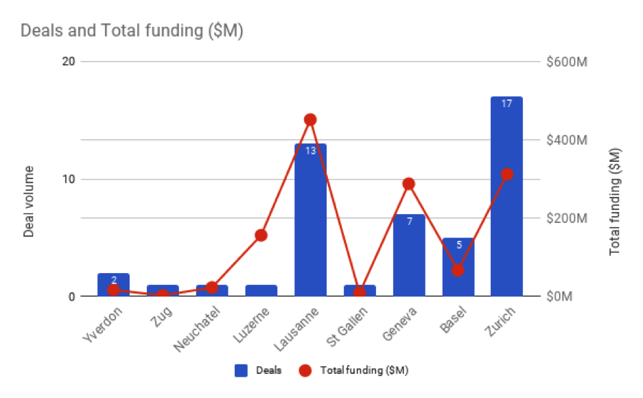 Best-funded-Swiss-Startups-Total-funding