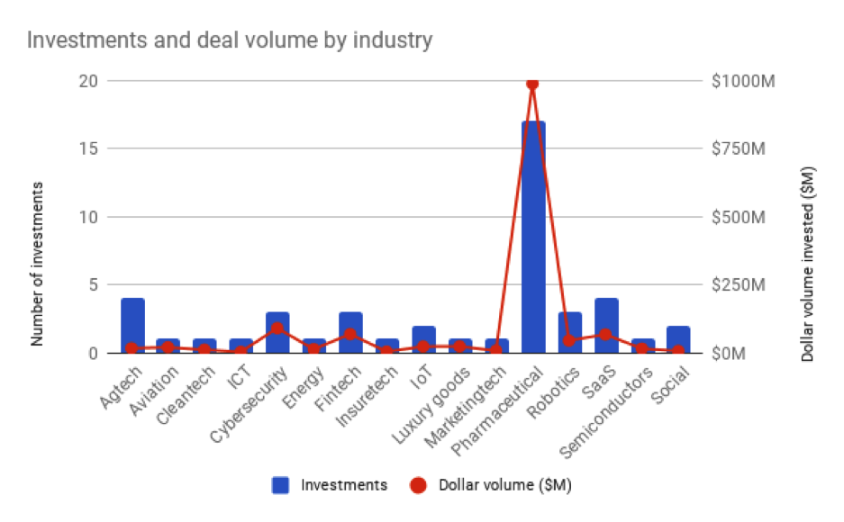 Best-funded-Swiss-Startups-by-industry